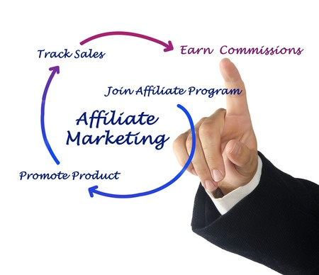 affiliate marketing promoting affiliate products