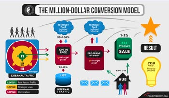 The Million Dollar Conversion Model infograph