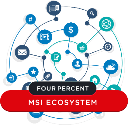 Four Percent Success Challenge for Affiliate Marketers  Multiple Streams of Income Ecosystem